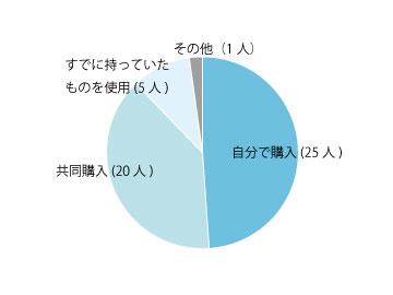 共同購入の割合