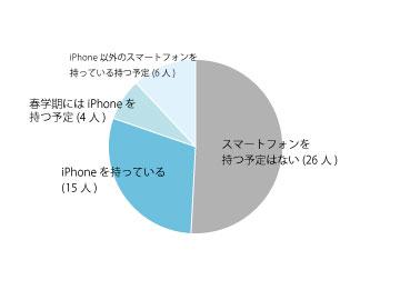 iPhone所有率