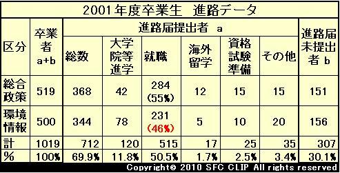 2001年度卒業生進路データ