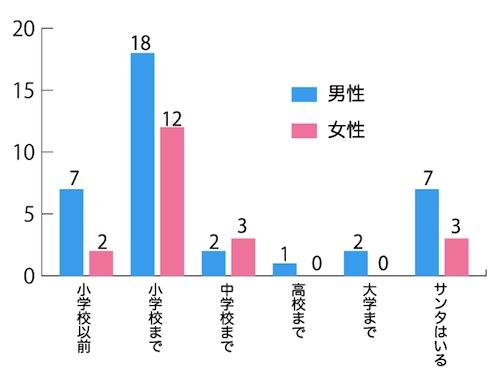 ハッテQグラフ