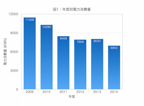SFCの電力消費量の推移
