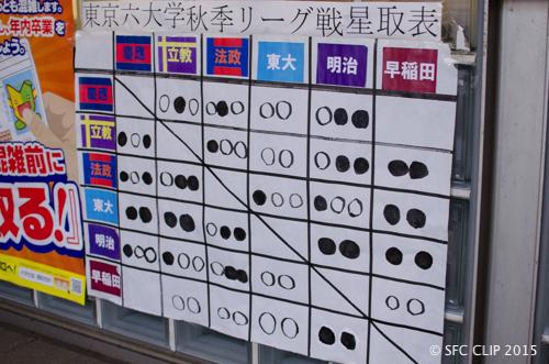 生協売店の入り口に掲示された星取表。残るは早慶戦だ。