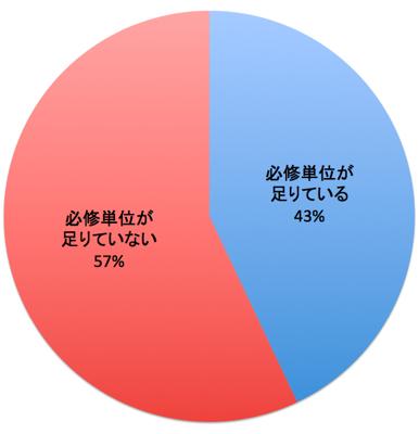 """【14学則特集】""""学生のため""""の制度を 14春入学生単位取得状況アンケート結果"""