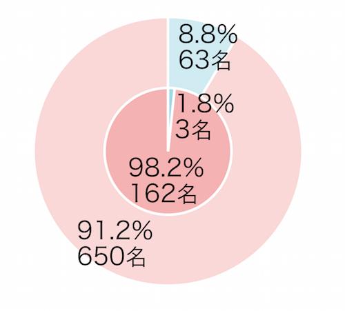 "男女別の志願者(外側)、入学許可者(内側)。男子が青、女子が赤。<br>2015年度看護医療学部一般入試)"" /> <span class="