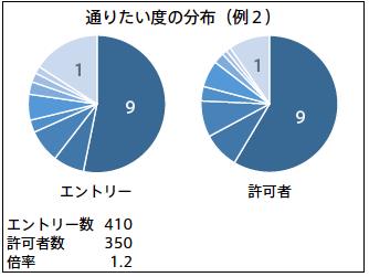 抽選科目の中で倍率が低かった科目のデータ(資料3)