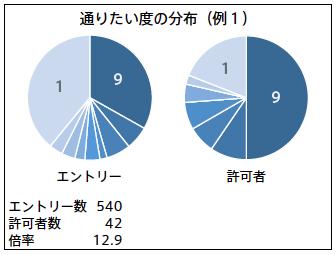 抽選科目の中で最も倍率が高かった科目のデータ(資料2)