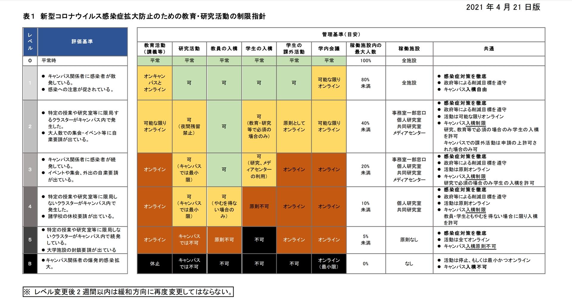 SFCの活動制限レベル一覧(公式サイトより引用)