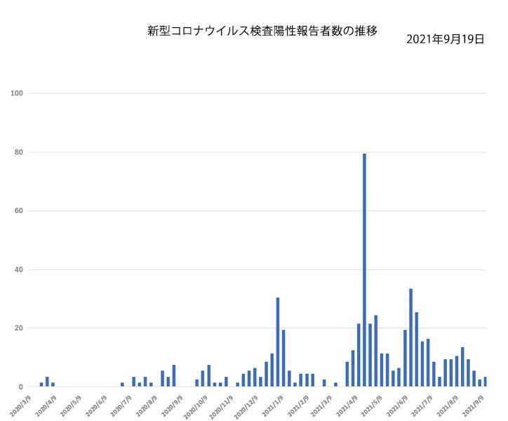 新型コロナウイルス検査陽性報告者の推移
